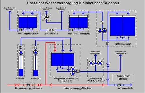 Wasserversorgung_01